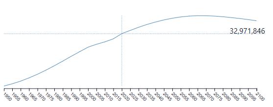 Grafiek van de bevolkingsgroei van Peru