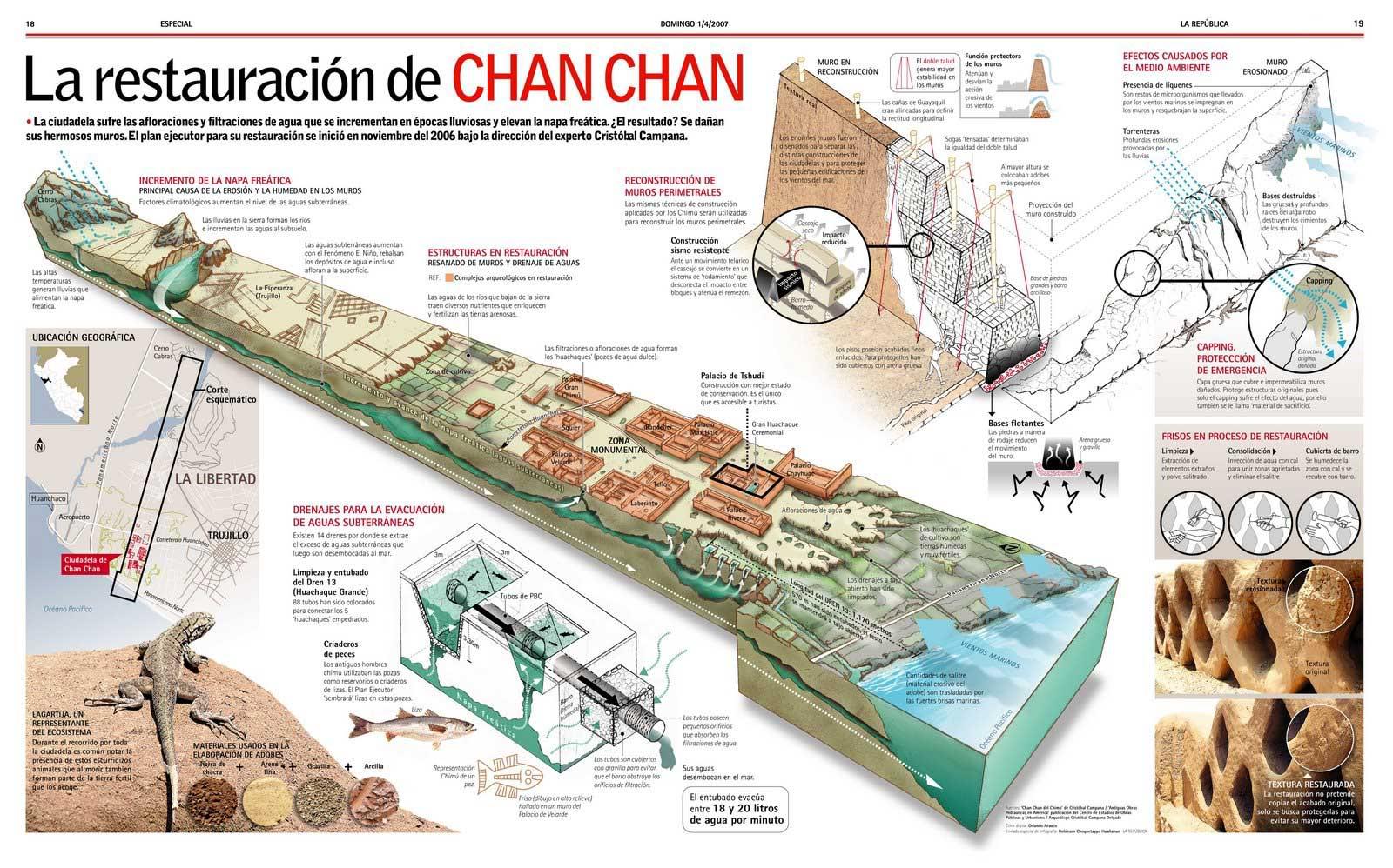 Restauratie van Chan Chan